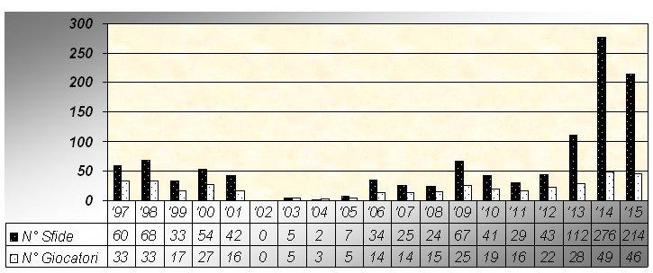 Storico Sfide 1997 - 2015