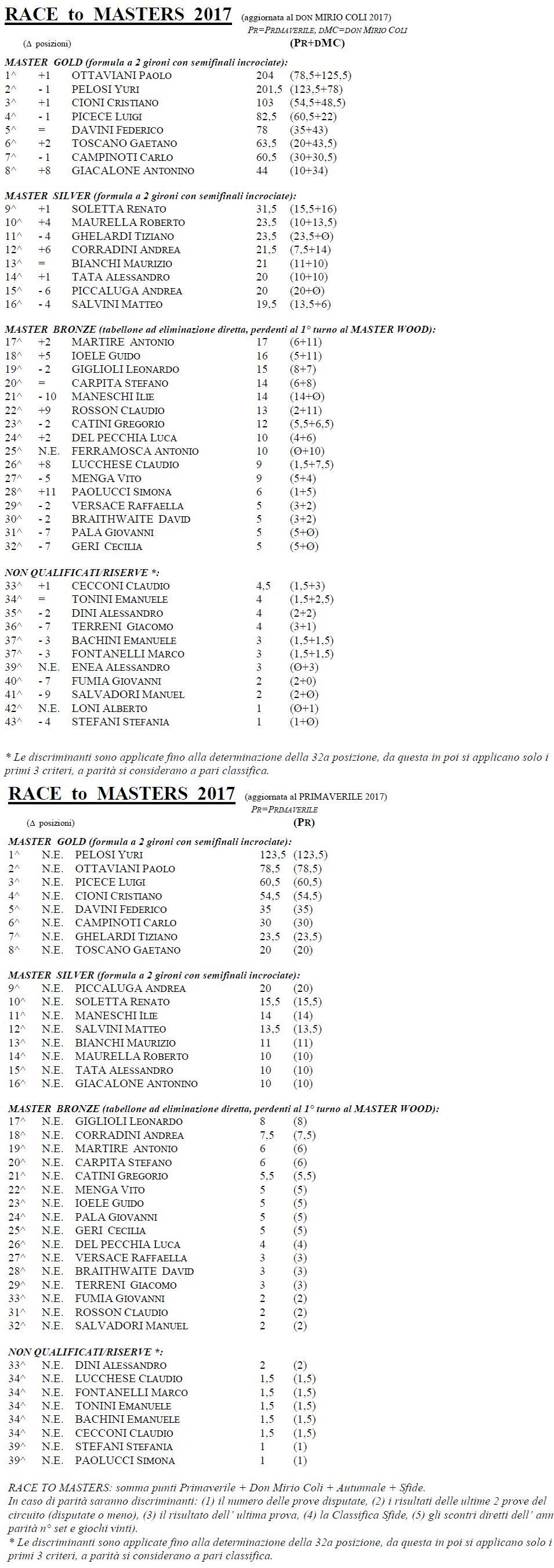 RACE to MASTERS 2017 I+II